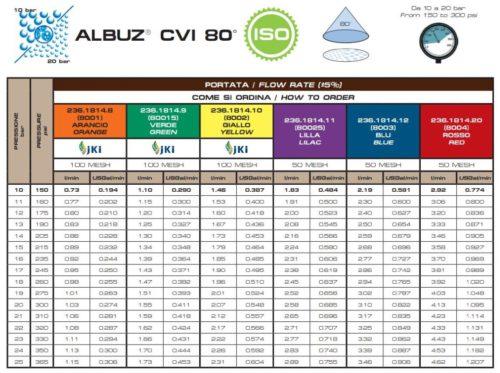 tabella CVI 80